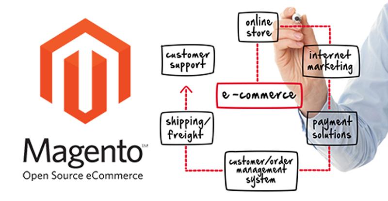 E-Commerce Website Development Riyadh | OnlineStore Development Saudi